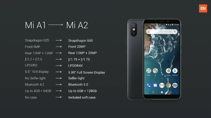 Xiaomi Mi A2 and Mi A2 Lite has Finally Launched, Check Specs, Price